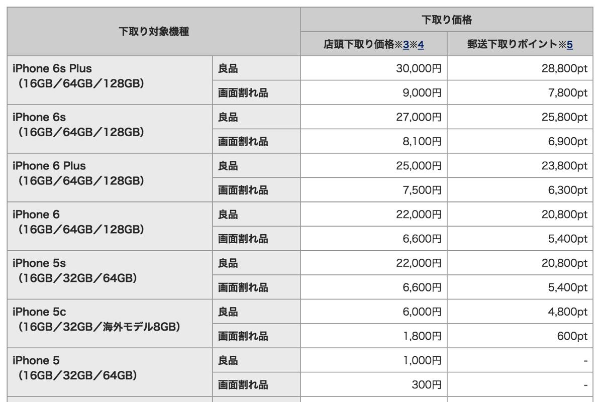 ドコモ:他社端末の下取り価格(9月16日 - 9月30日)