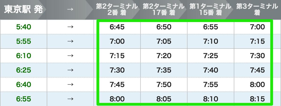 THEアクセス成田時刻表:第2ターミナル2番 → 第3ターミナル間は所要時間15分