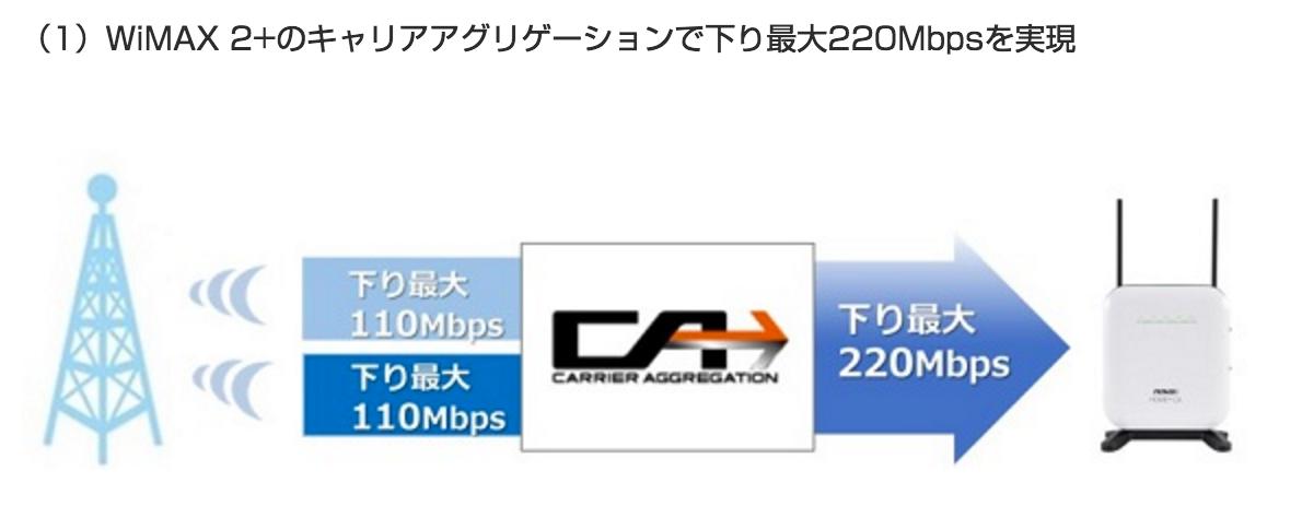 WiMAX 2+のキャリアアグリゲーションで下り最大220Mbps対応