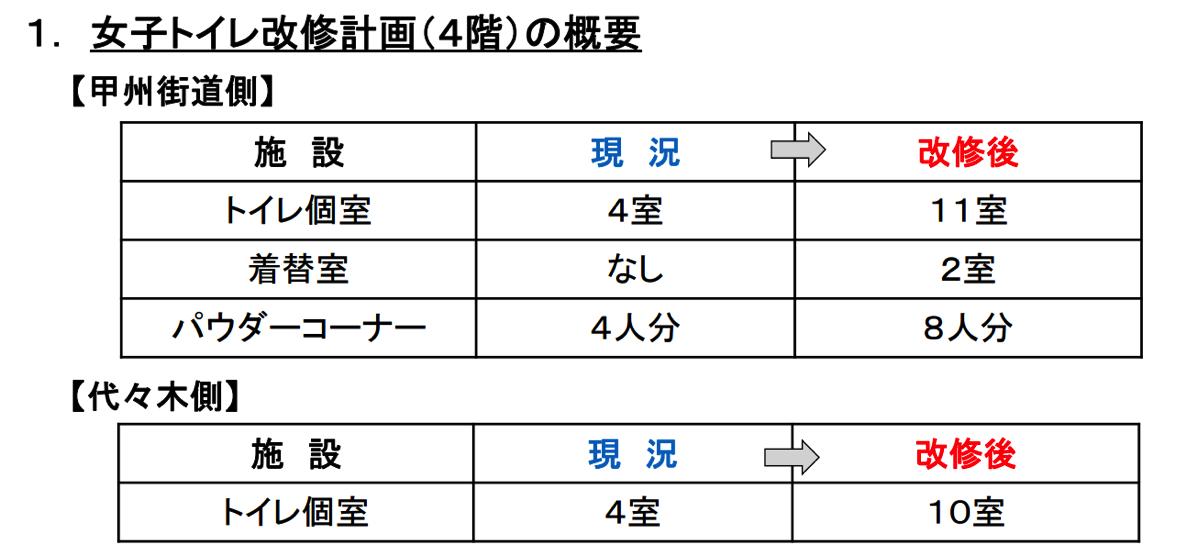 バスタ新宿トイレ改修計画について(お知らせ)