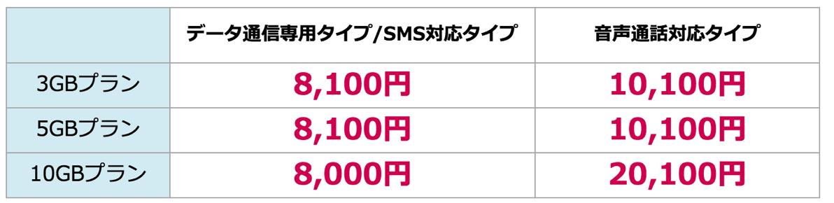ZenFone 3購入で最大2万円引き、MVNOのオススメキャンペーンまとめ
