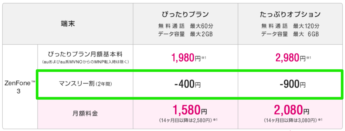 UQ mobile:ZenFone 3向けマンスリー割