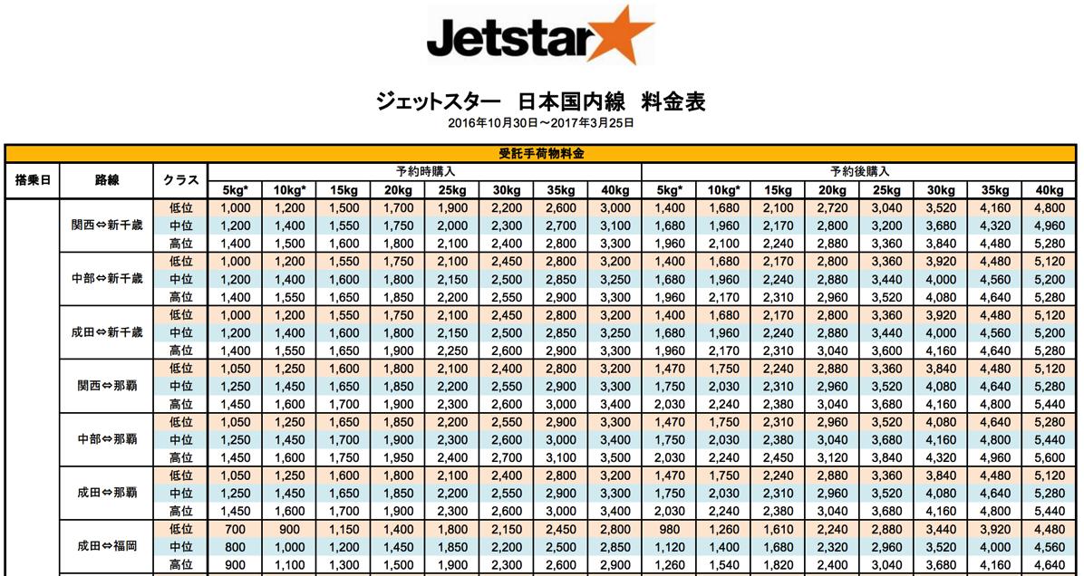 ジェットスター:受託手荷物の料金を改定、運賃同様に空席連動型に