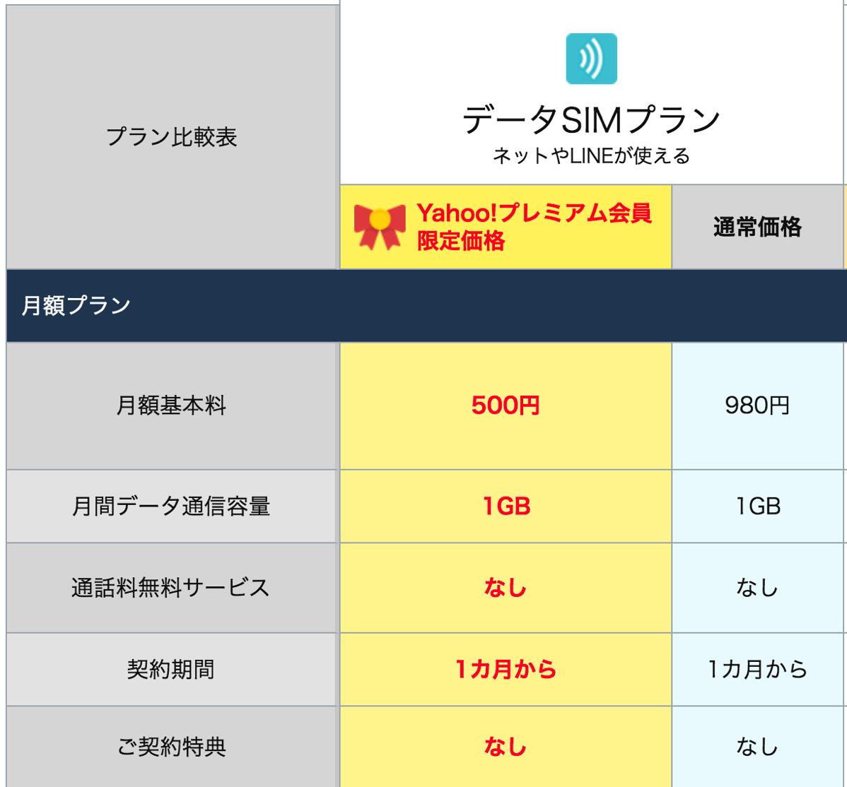 データSIMプラン(Yahoo!プレミアム会員限定価格)