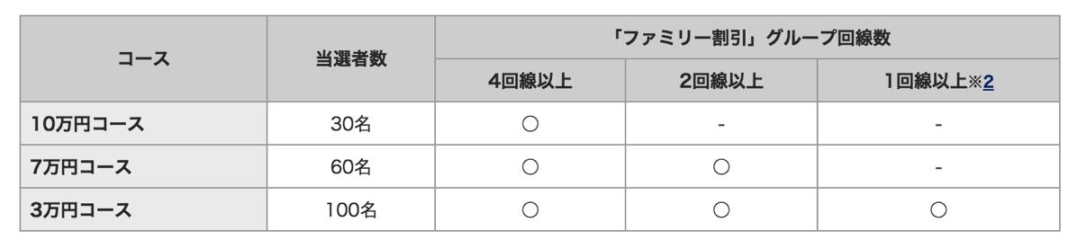 応募可能なコース、当選者数、契約回線数