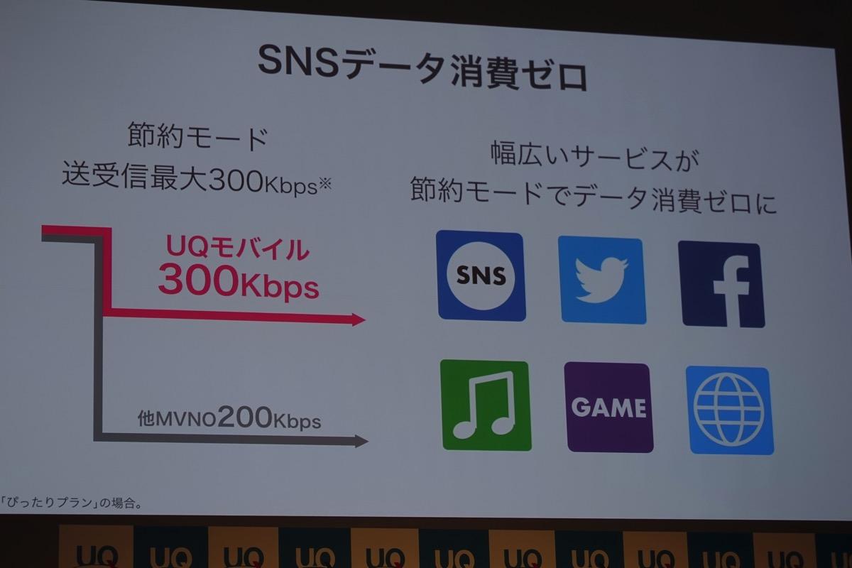 UQ mobile「節約モード」なら高速データ通信の消費ゼロ