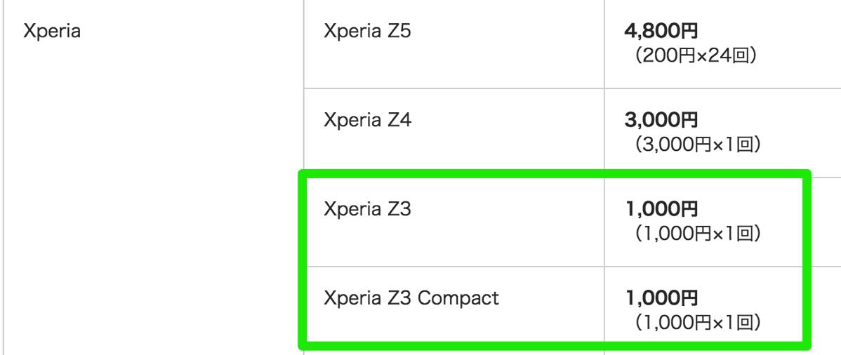 ワイモバイル:Xperia Z3 / Xperia Z3 Compactの下取り価格は1,000円