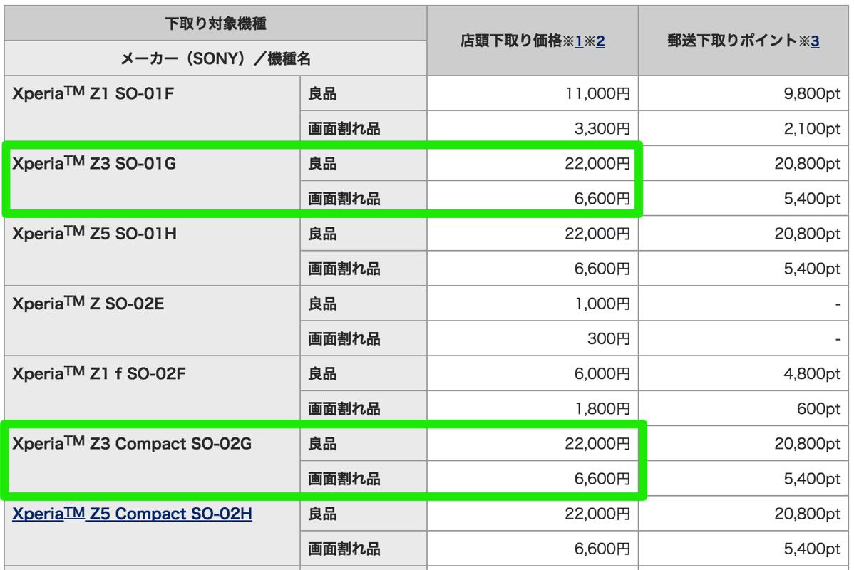 ドコモ:Xperia Z3 / Xperia Z3 Compactの下取り価格は22,000円