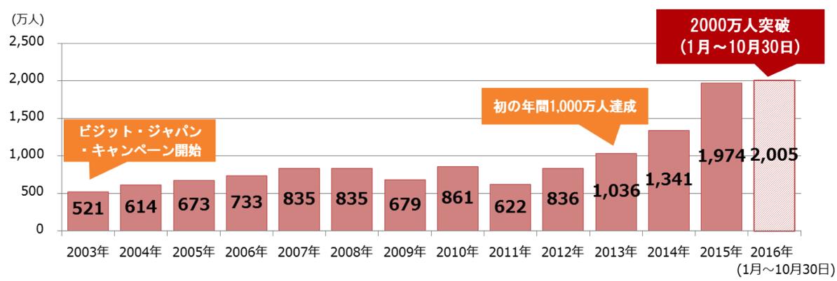 史上初、訪日外国人旅行者数が年間2,000万人を突破