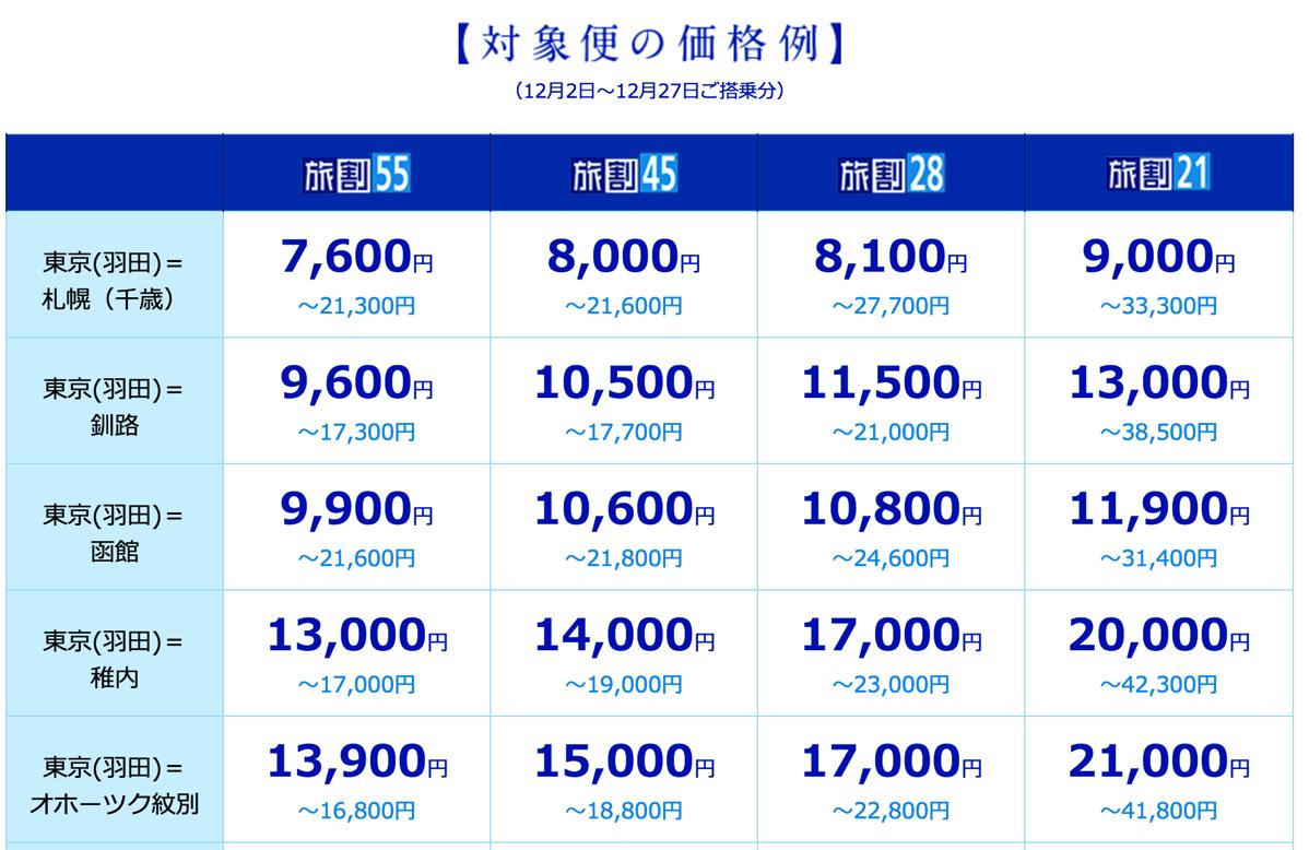 ANA、北海道支援で旅割を値下げ・旅作で使える最大1万円クーポン・特選フライトに道東路線を追加などを実施