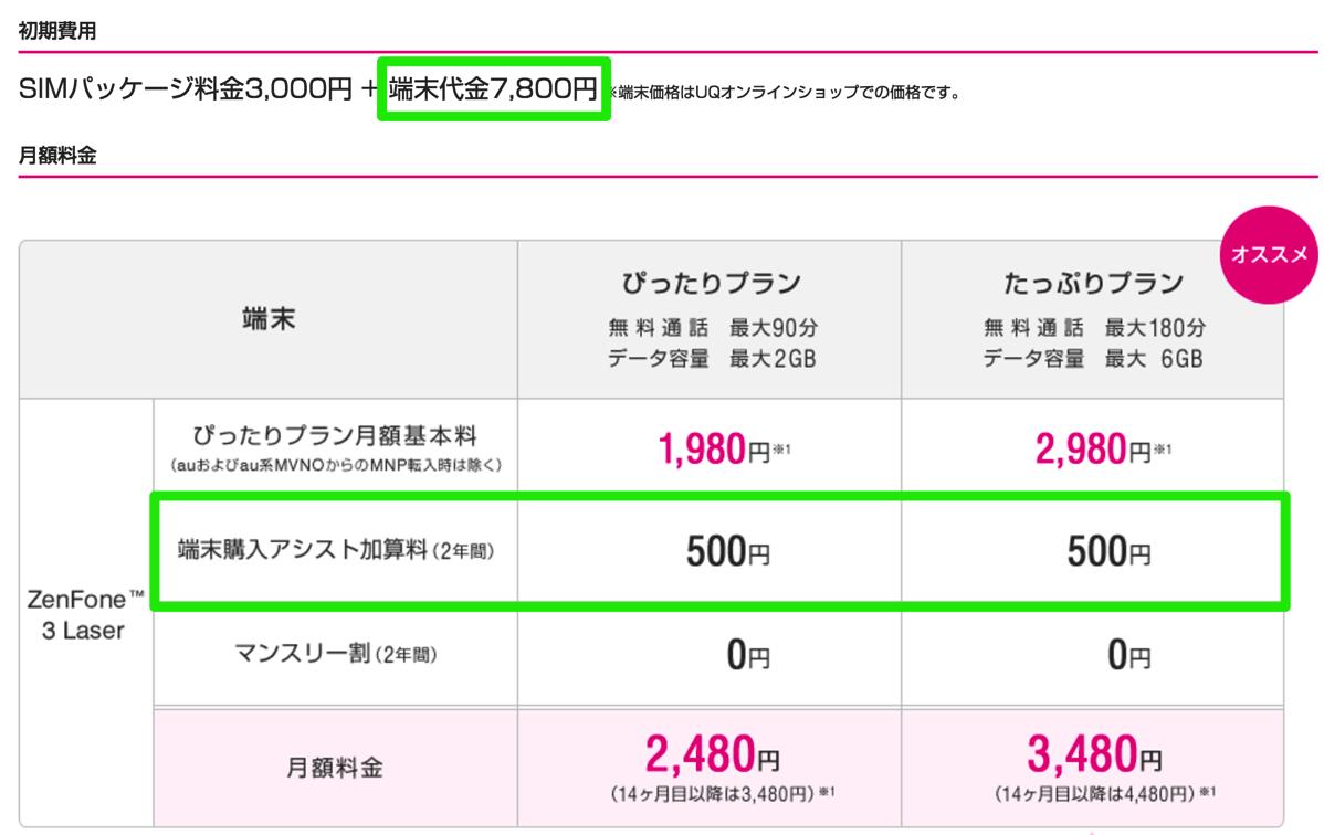 UQ mobileオンラインショップでの本体価格