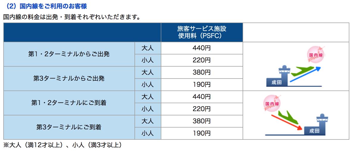 成田空港 国内線利用時の旅客サービス施設使用料