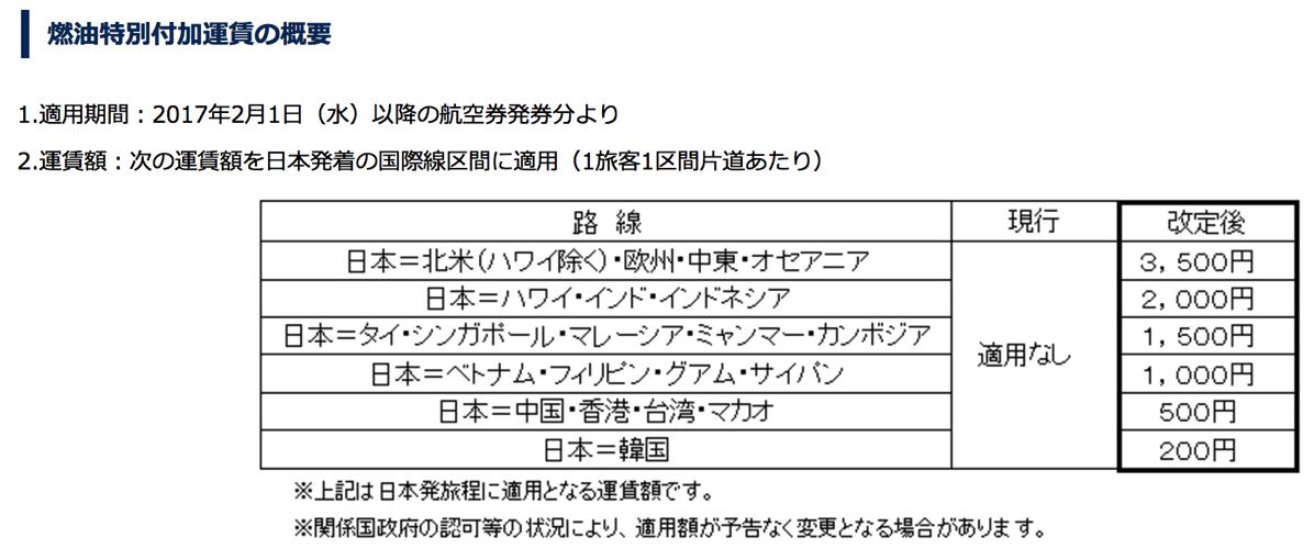 ANA・JAL国際線で燃油サーチャージ復活、長距離路線で往復7,000円 – 海外航空券・海外ツアーは燃油不要の1月末までの購入がオススメ