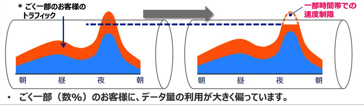 WiMAX 2+速度制限が3日10GB・18時〜深夜2時限定に制限緩和、制限時の速度は1Mbps程度に低速化