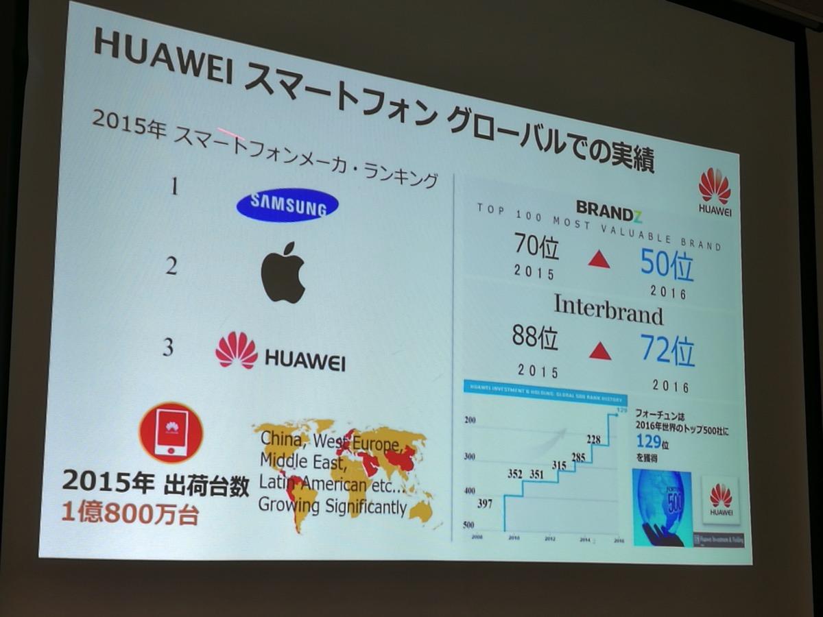 HUAWEI スマートフォン グローバルでの実績