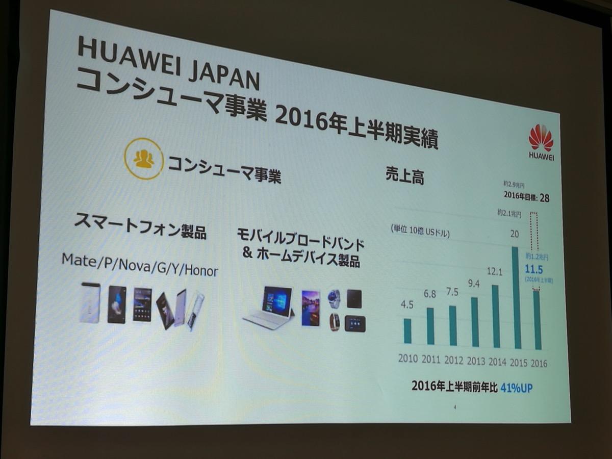 HUAWEI JAPANコンシューマ事業 2016上半期実績