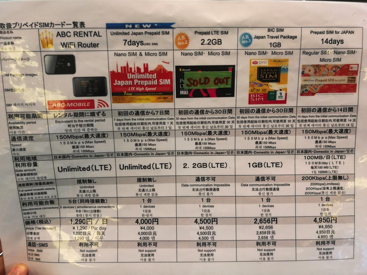 JAL ABCカウンターでは意外に(?)プリペイドSIMが充実