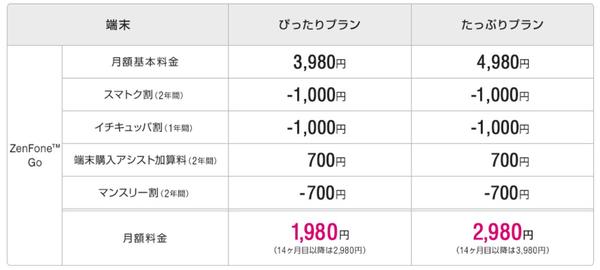 ZenFone Goの価格&月額料金割引