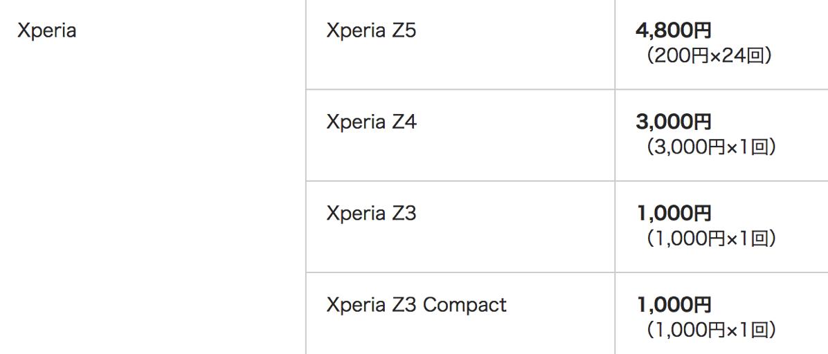 ワイモバイルの下取り価格 - Xperiaシリーズ