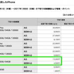 ドコモ、iPhone 5s下取り上限15,000円を1月10日以降値下げか?