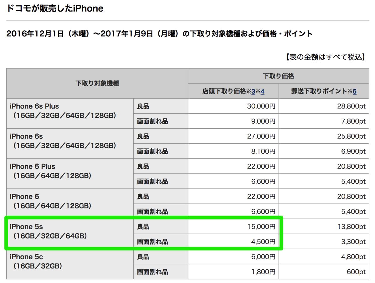 ドコモ:iPhone 5s下取り1.5万円