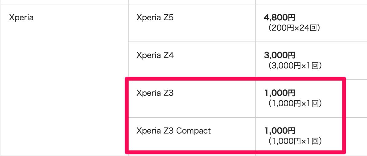 ワイモバイル:他社Xperia Z3 / Z3 Compact下取りは1,000円