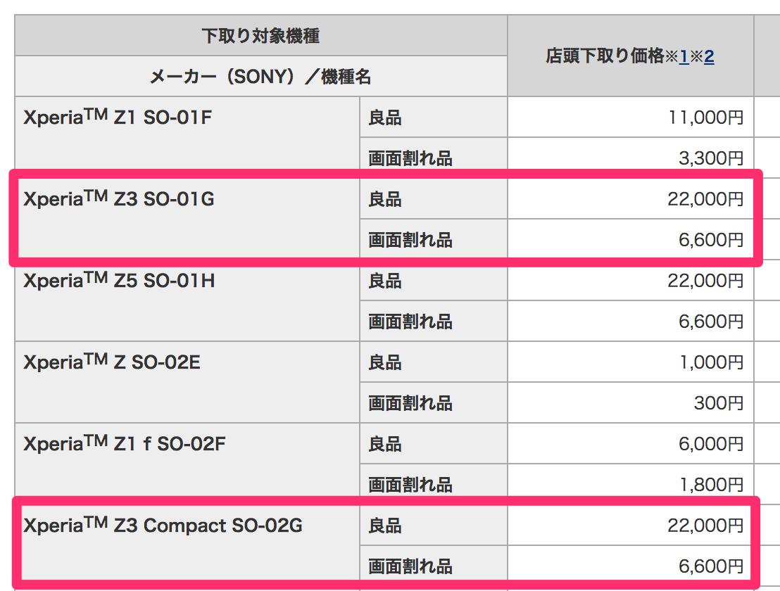 ドコモ:Xperia Z3 / Z3 Compactは上限22,000円で下取り