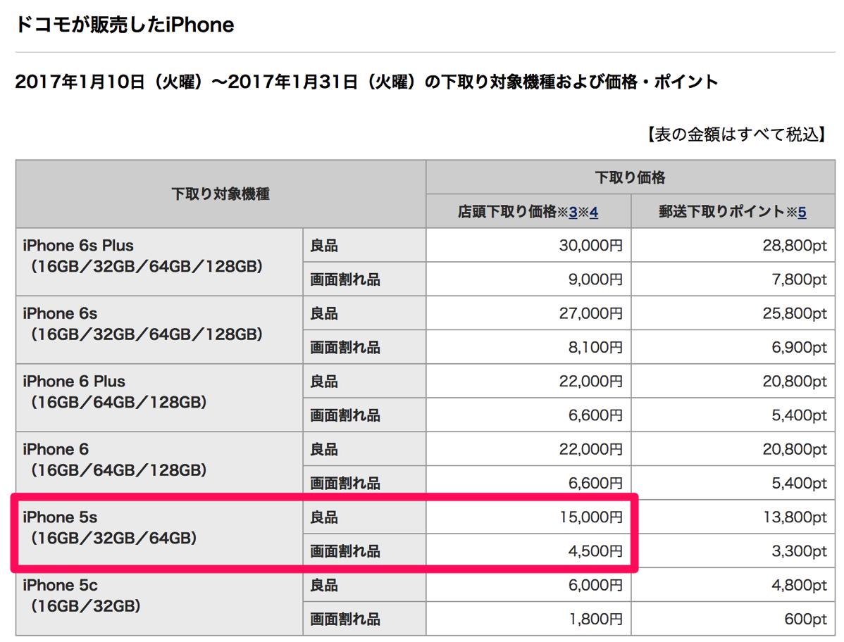 ドコモ:iPhone 5sの下取上限1.5万円を1月末まで延長