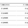 SNS使い放題&LINE MUSIC聴き放題が月額1,810円から、LINEモバイルが「MUSIC+プラン」を提供