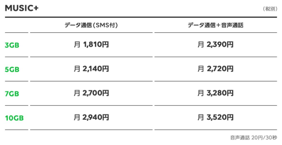 LINEモバイル「MUSIC+」月額料金