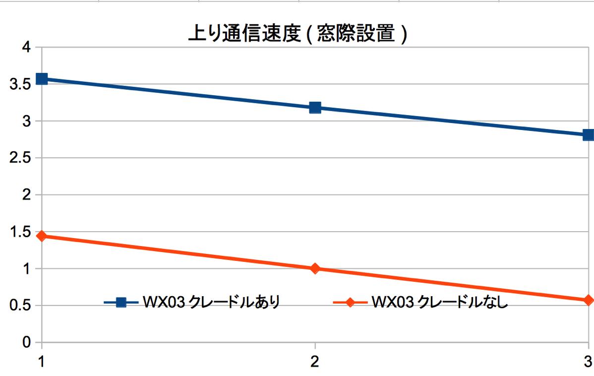 WX03を窓際に設置、クレードル装着によって速度改善