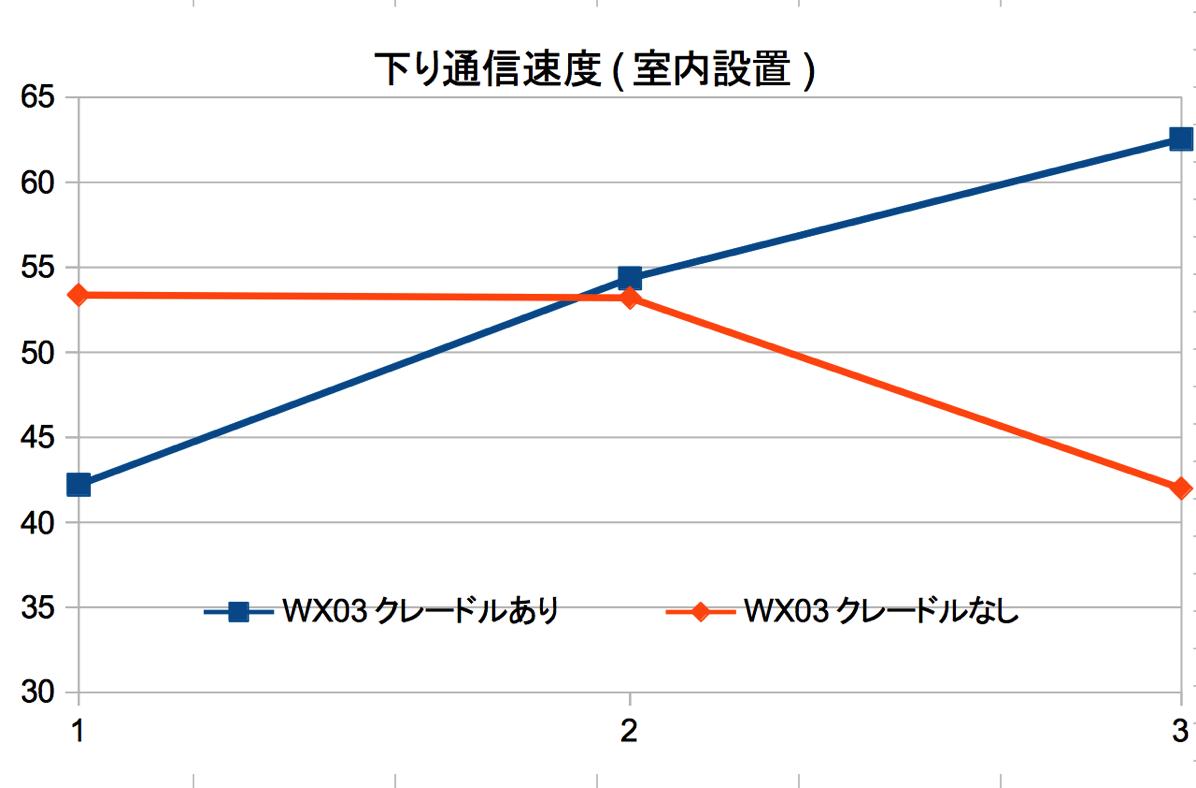 下り通信速度:WX03を室内に設置