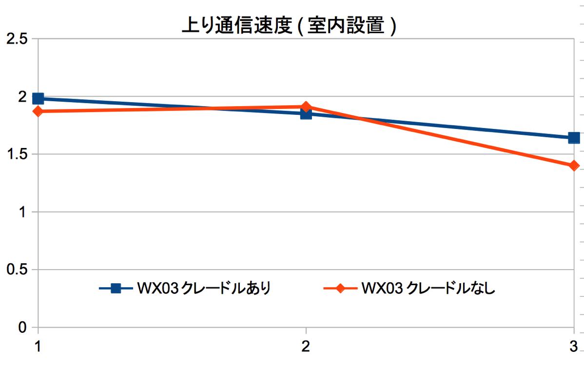 上り通信速度:WX03を室内に設置