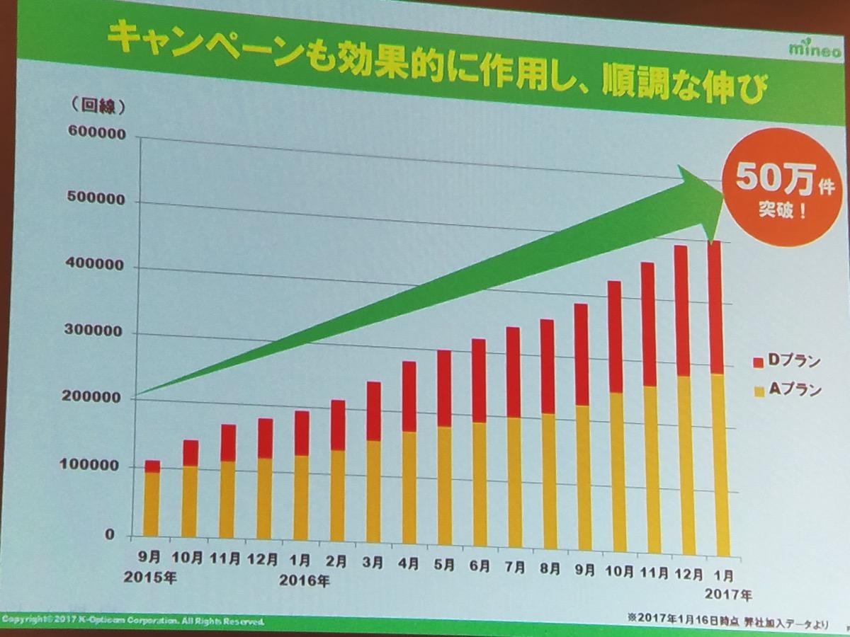 契約件数は2017年1月に50万件突破