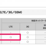 ドコモ、ミャンマーで4G LTE国際ローミングに対応!2,980円/日で4G LTE使い放題に