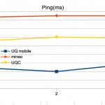 平日お昼時間帯にUQ mobileとmineoの通信速度を比較、下り通信速度は100倍差に