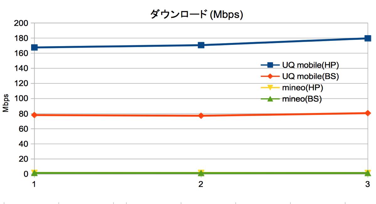 ダウンロード(Mbps)