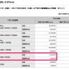 ドコモ、下取りプログラムでiPhone 5sが1.5万円、Xperia Z3 Compactが2.2万円下取りを2月末まで継続