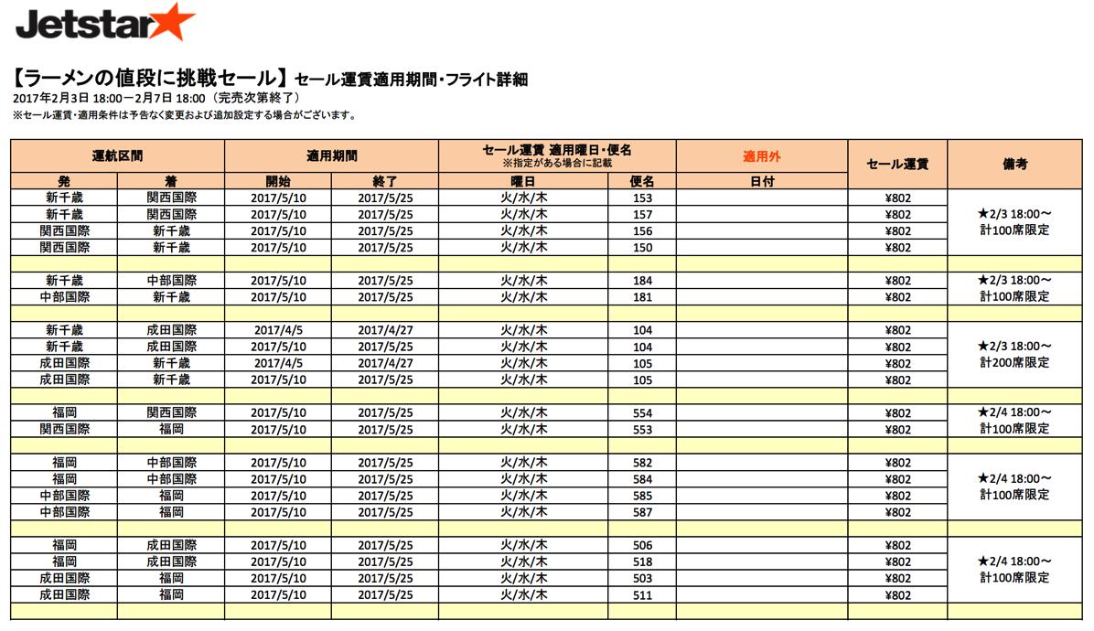 片道802円セール対象便