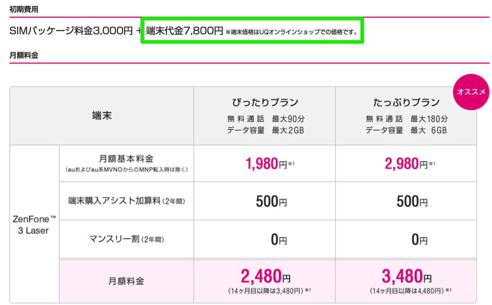 UQ mobile:本体代金を一部初期費用に含めて表記