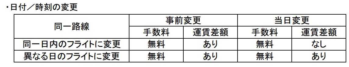 日付/時刻の変更時手数料