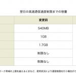 楽天モバイルが「直近3日間制限」を撤廃、追加容量1GBで980円も追加