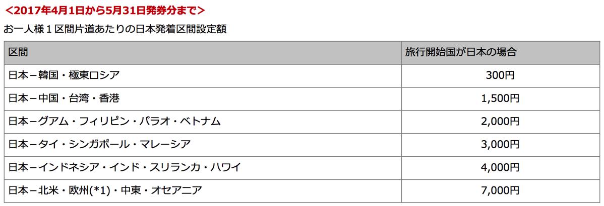 JAL:2017年4月1日 - 5月31日発券分までの燃油サーチャージ