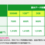 mineo新規申込は月末がお得:契約月の月額料金は日割り、パケット通信量はフル適用