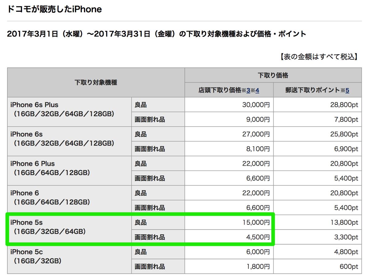 ドコモ:iPhone 5sの下取り価格15,000円を3月末まで継続
