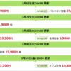 【楽天トラベル】海外ツアー台北3日間9,900円、ソウル3日間7,700円、海外航空券は香港往復9,900円、ロサンゼルス往復19,900円など