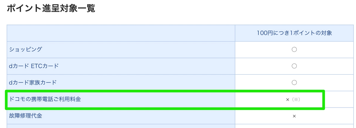 dカード/dカードGOLD:ポイント付与対象一覧