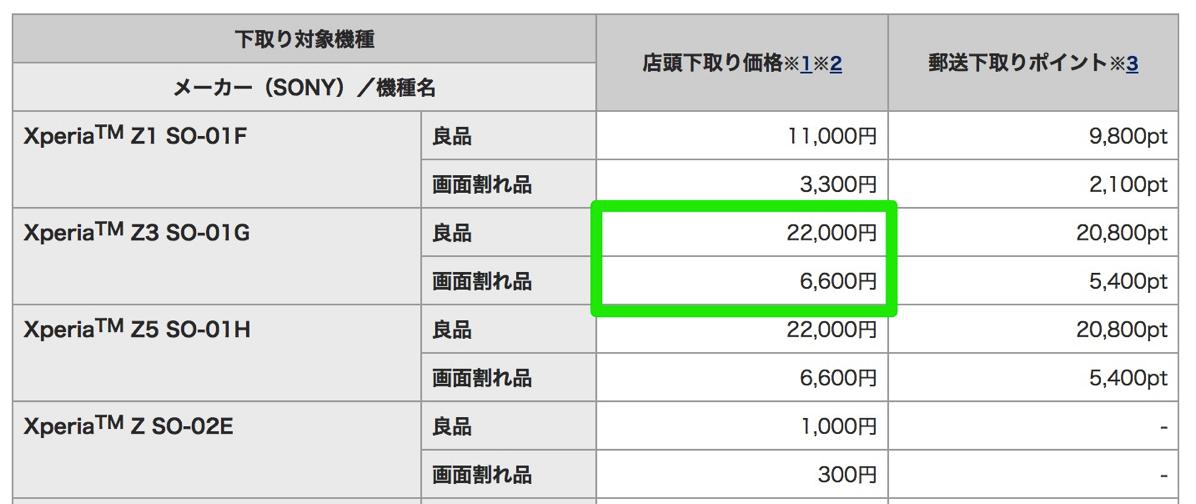 ドコモ:Xperia Z3(良品)を22,000円で下取り