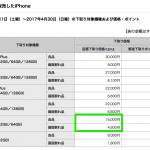 【ドコモ】iPhone 5s下取り1.5万円、Xperia Z3/Z3 Compact下取り2.2万円を4月末まで継続