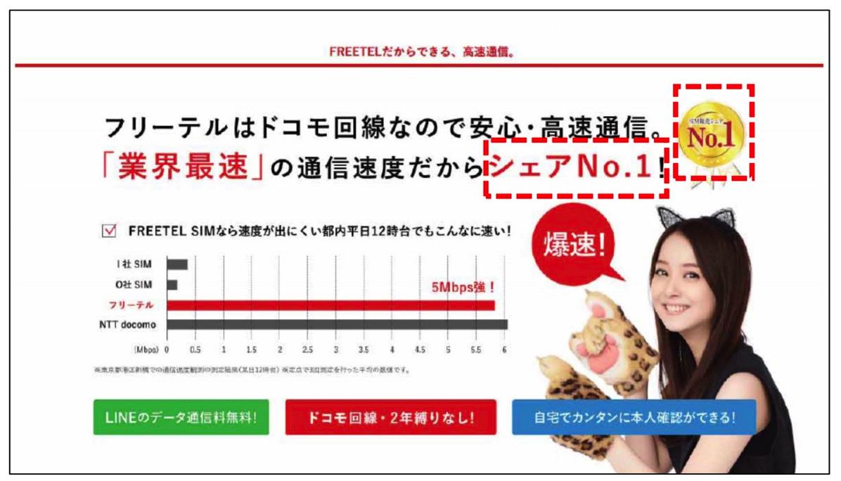 「シェアNo.1」をうたうフリーテル(消費者庁資料より)
